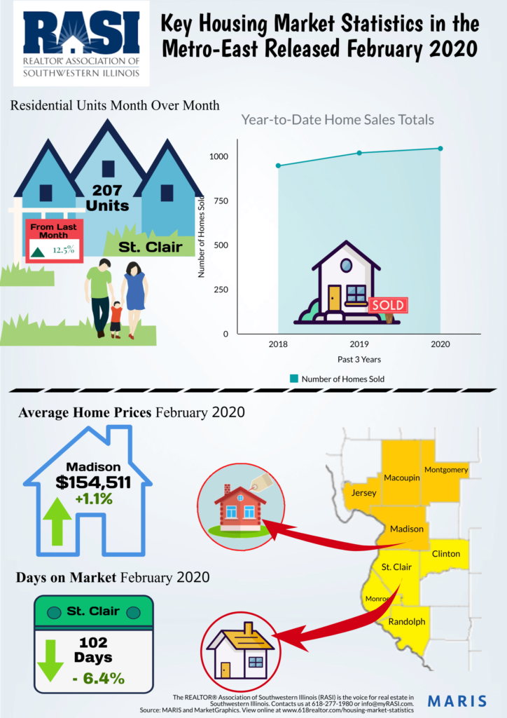Jim Thrasher Freeburg Il Real Estate Infographic