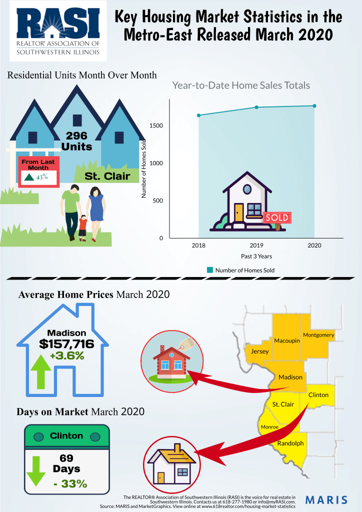 Jim Thrasher Freeburg Il Real Estate March Infographic
